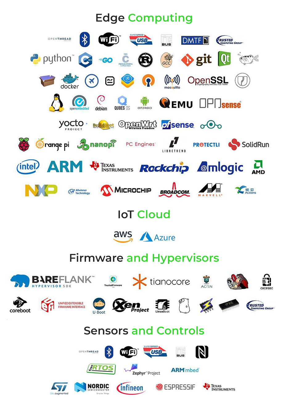 where is 3mdeb: edge computing, IoT Cloud, Firmware and Hypervisors, Sensons and Controls. openthread, bluetooth, usb, bus, dmtf, trusted computing group, python, c++, go, c, gcc, git, qt, docker, robotframe, openssl, swupdate, linux, openembedded, debian, qubes os, android, qemu, opnsense, openvpn, yocto project, buildroot, openwrt, pfsense, raspberry pi, orange pi, nanopi, pc engines, libretrend, protectli, solidrun, intel, arm, texas instruments, rockchip, amlogic, amd, nxp, allwinner technology, microchip, broadcom, marvell, aws, azure, bareflank, tianocore, linuxboot, uboot, espressif, texas instrumentals, infineon, nordic, rtos, armmbed, zephyr